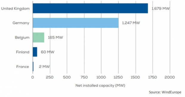 The UK and Germany accounted for most of the newly installed capacity in 2017. [edie.net]