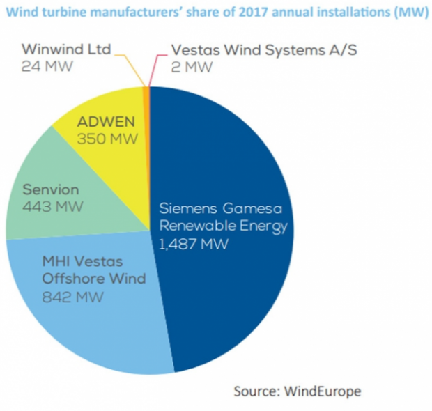Siemens Gamesa Renewable Energy currently accounts for 51% of new installed capacity. [edie.net]