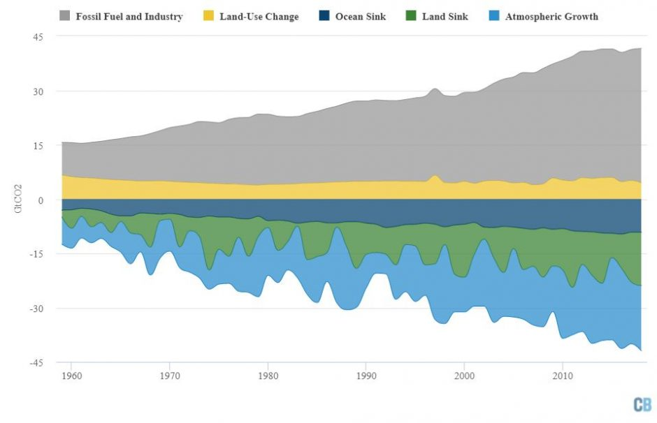 Annual global carbon budget of sources and sinks from 1959-2018. Note that the budget does not fully balance every year due to remaining uncertainties, particularly in sinks. 2018 numbers are preliminary estimates. Data from theGlobal Carbon Project; chart by Carbon Brief usingHighcharts.
