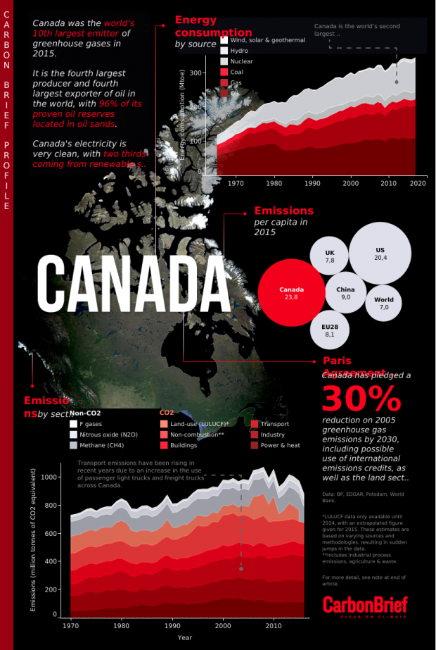 Infographic by Tom Prater for Carbon Brief